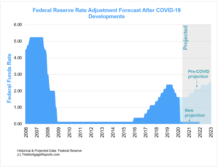 Federal Funds Rate projection 2020-2023 before COVID-19 and after COVID-10