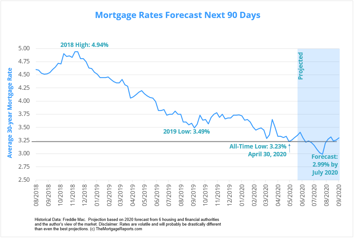 Mortgage rates forecast chart including a prediction of an average 2.99% 30-year fixed mortgage rate. Based on major housing authority forecasts and the author's view of market conditions.