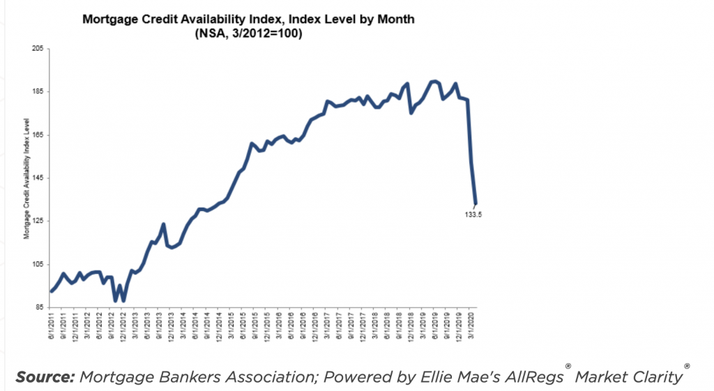 As Lending Standards Tighten, Mortgage Credit Availability Index Drops to a 5-year Low