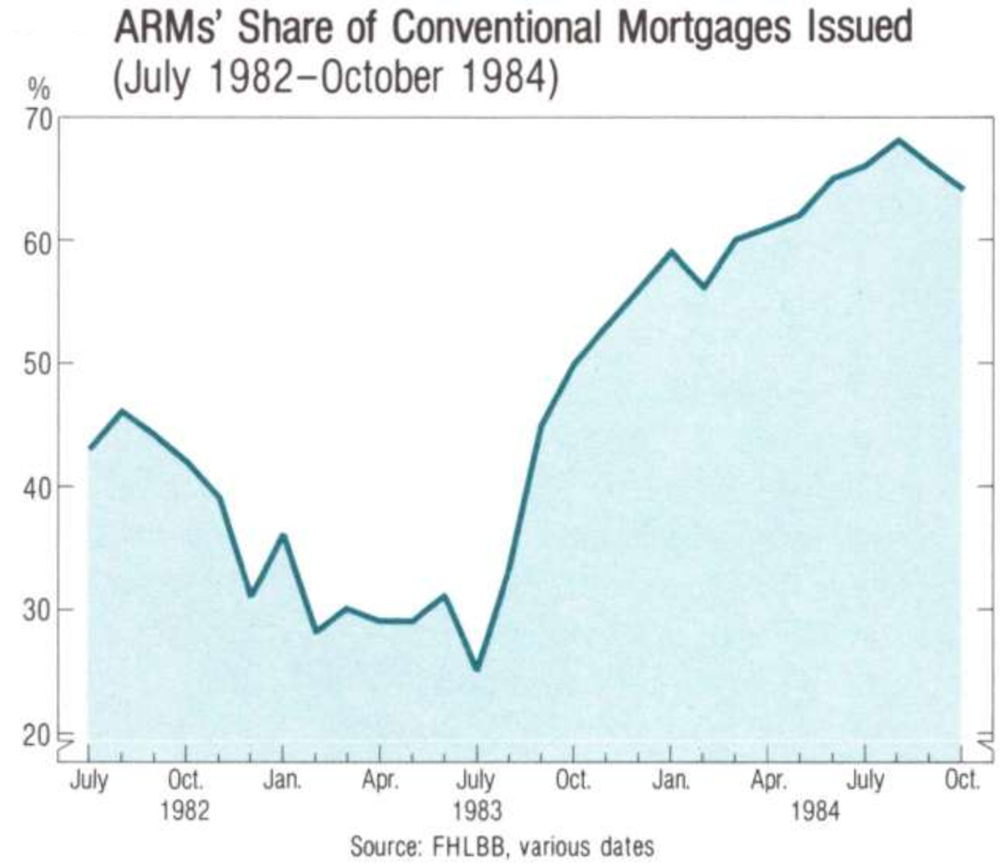 ARM share of Conventional Mortgages from 1982 to 1984.