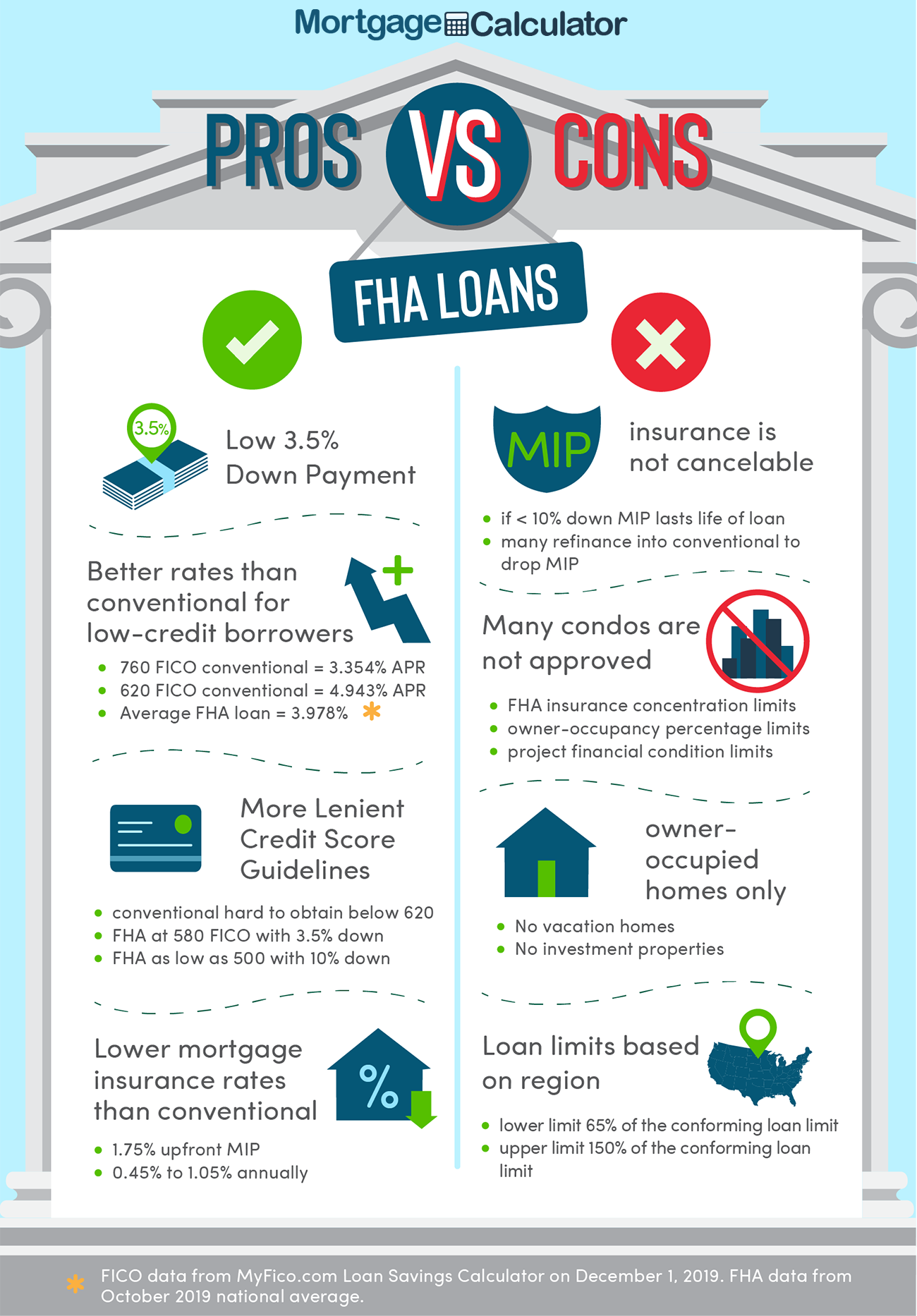 FHA loan pros and cons.
