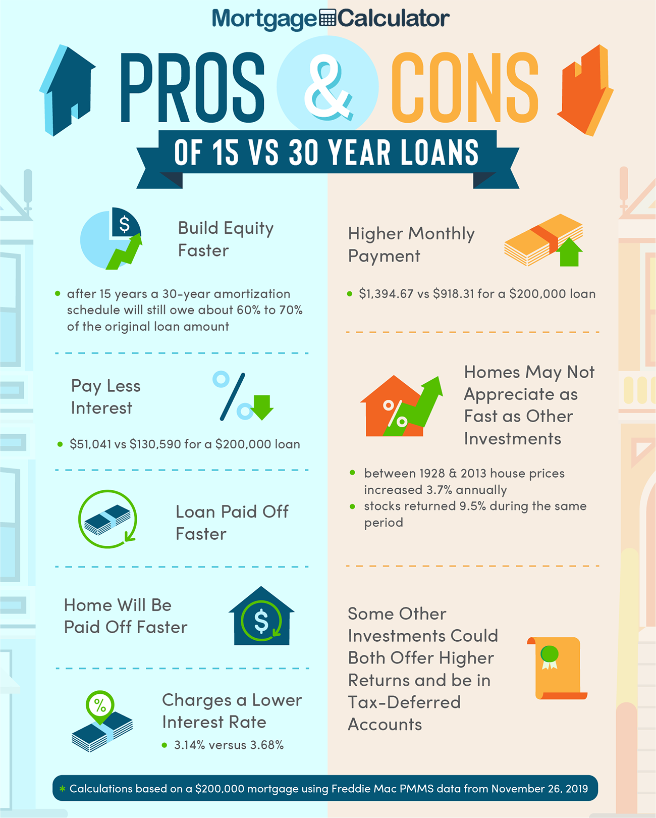 15 Year Mortgage Pros and Cons.