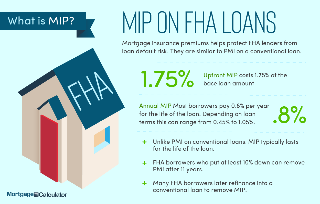 FHA Loan Mortgage Insurance Premiums.