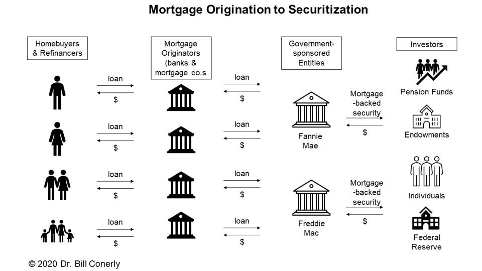 Diagram of the mortgage process from origination through securitization