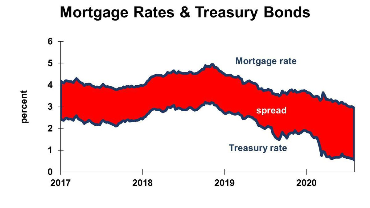 Mortgage Rate Decline Slowed By New Fee Charged By Fannie Mae And Freddie Mac