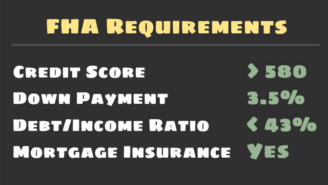 FHA Loans have requirements for minimum credit score, down payments, debt ratio, and MIP