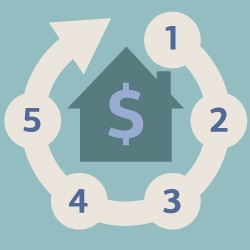 Should I Refinance? Pros and Cons of Refinancing Your Home