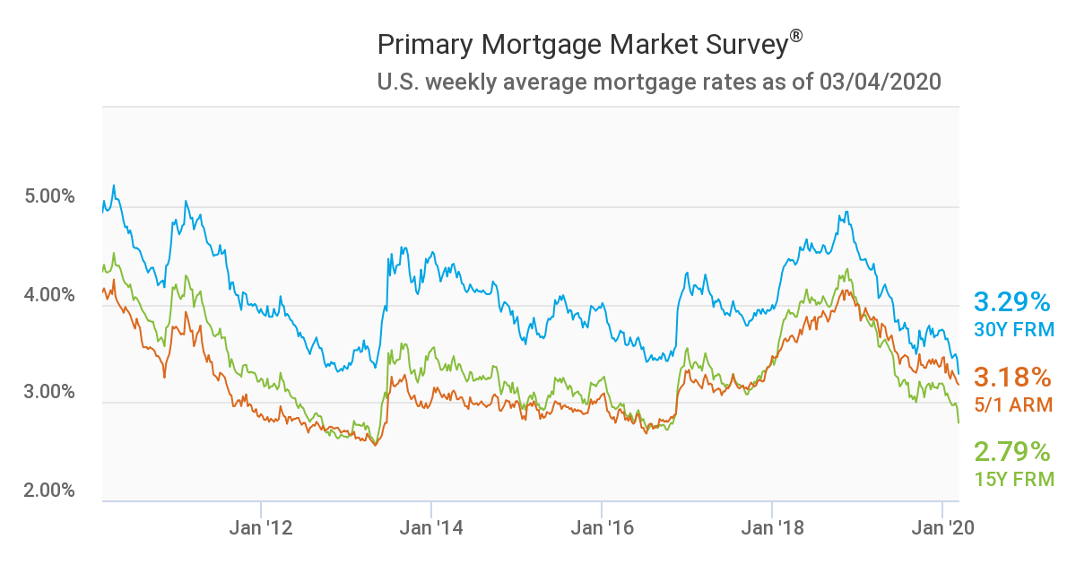 Freddie Mac Weekly Rates Mortgage Chart for March 4 2020, showing record-low rates