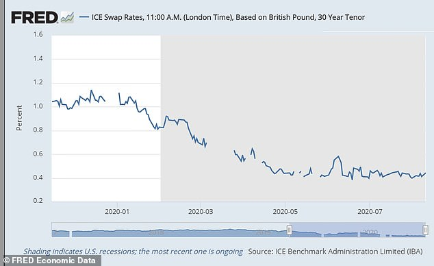 Swap rates have varied throughout the year but seem to have levelled out for now