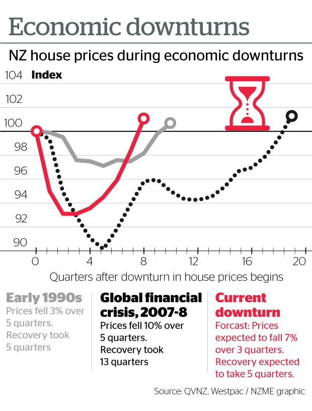 r/NZProperty - Why NZ Property Prices will Drop 7-15% in Q4 Onwards (Charts Supplied)