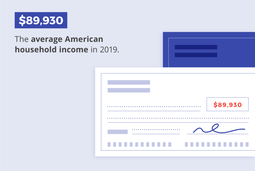 The average American household income in 2019 was $83,930