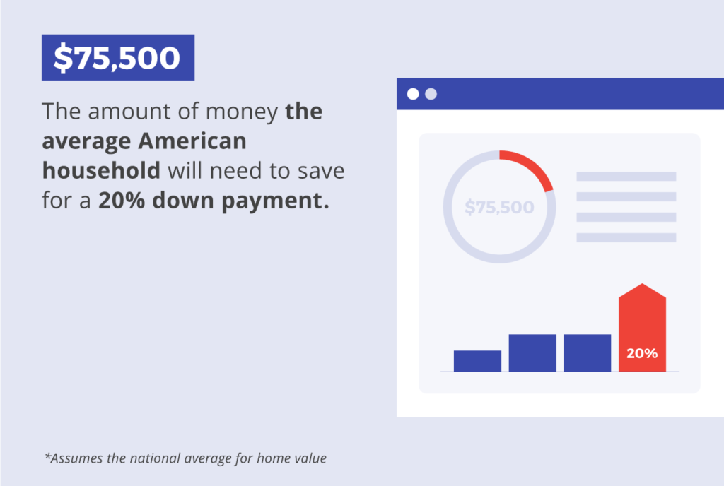 The average American household will need to save $75,500 for a 20% down payment