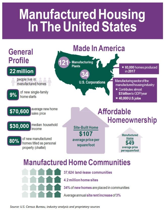 manufacturing types of homes