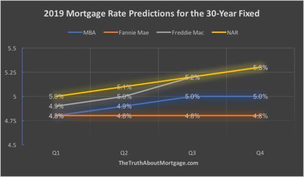2019 mortgage rate forecast