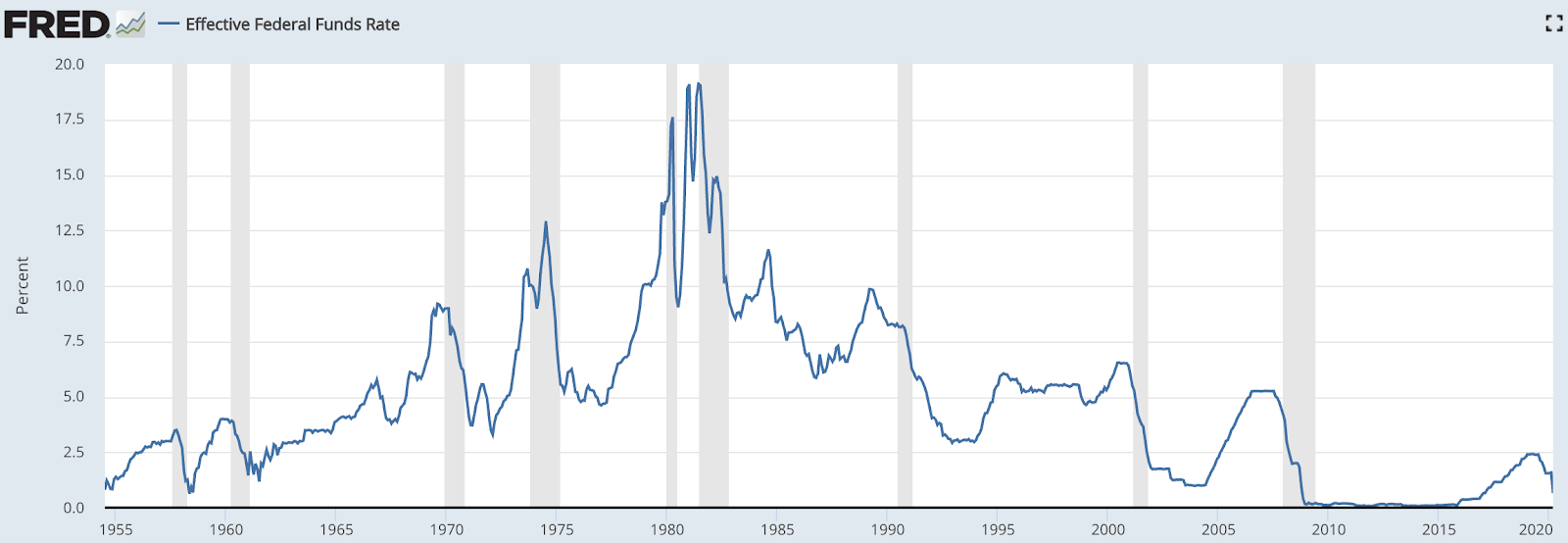r/wallstreetbets - DDDD - The 2010-2020 Liquidity-Fueled Asset Bubble