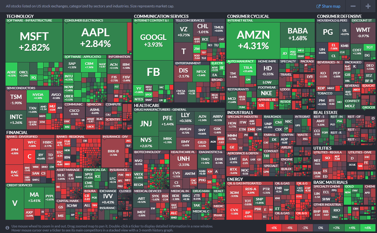 Wall Street Week Ahead for the trading week beginning August 24th, 2020 : StockMarket
