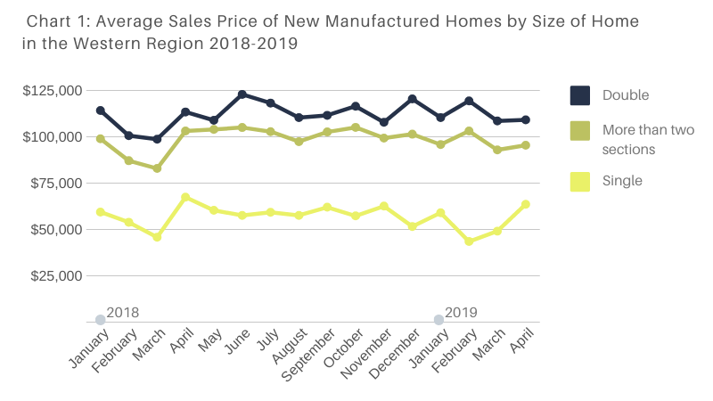 Average Sales Price of New Manufactured Homes by Size of Home in the Western Region