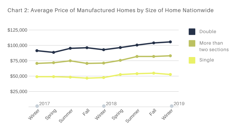 Average Price of Manufactured Homes by Size of Home Nationwide