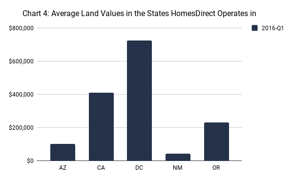 Average Land Values in the States HomesDirect Operates in
