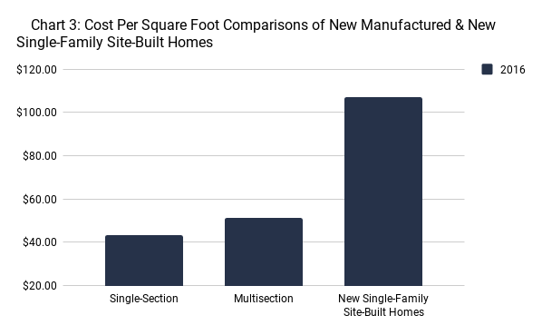 Cost Per Square Foot Comparisons of New Manufactured & New Single-Family Site-Built Homes