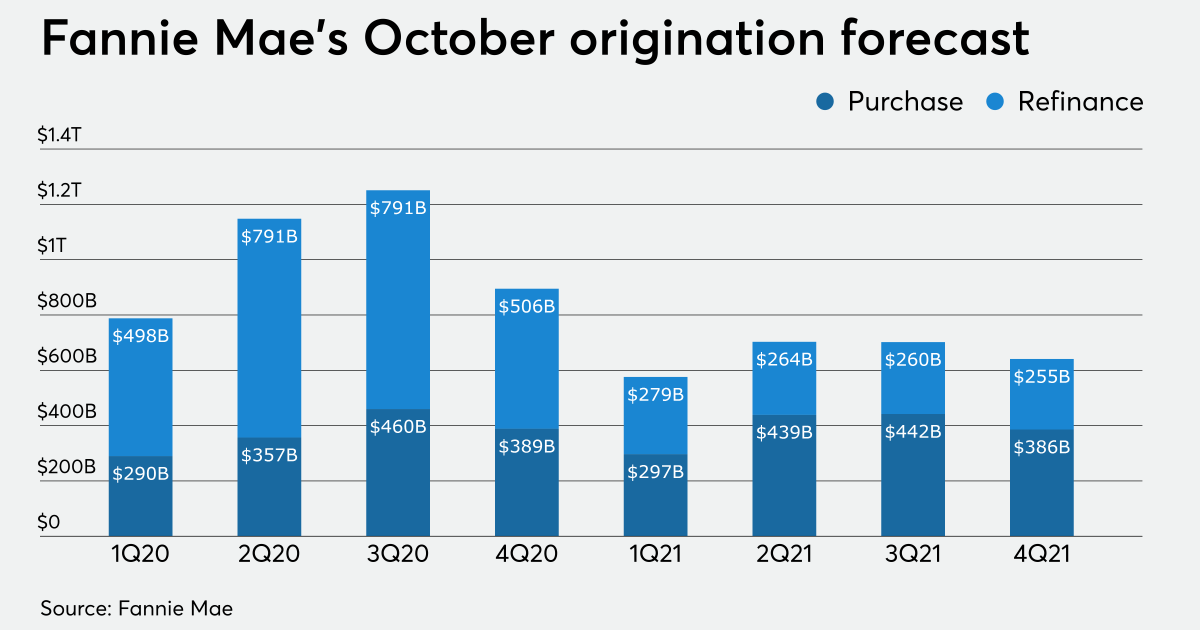 2021 mortgage rate predicted to average 2.8% for 30-year fixed-rate loans