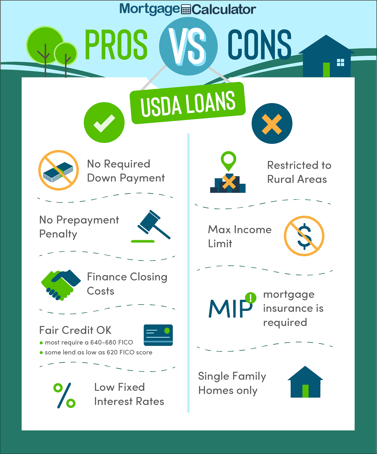 USDA Loan Pros and Cons.