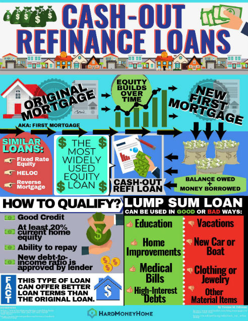 About Cash Out Refinancing Loans