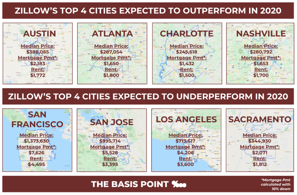 Mortgage vs. Rent Payments In Zillow's 4 Hottest & Coldest Cities