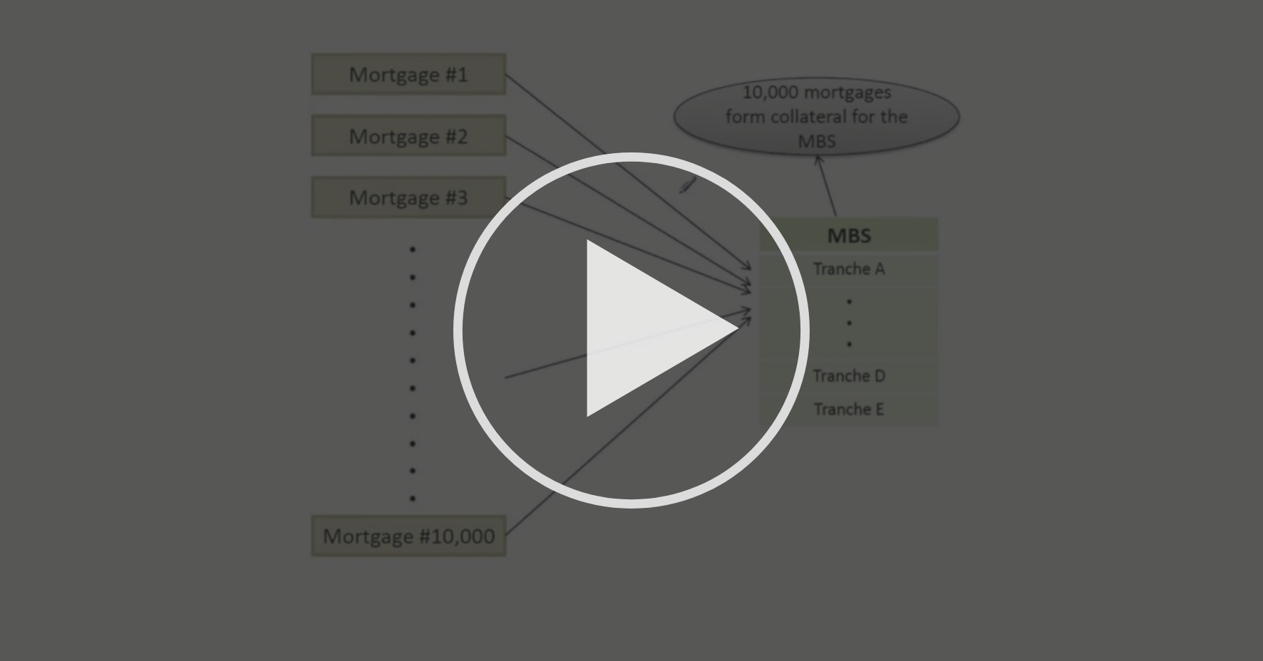 Introduction to Mortgage Mathematics and Mortgage-Backed Securities