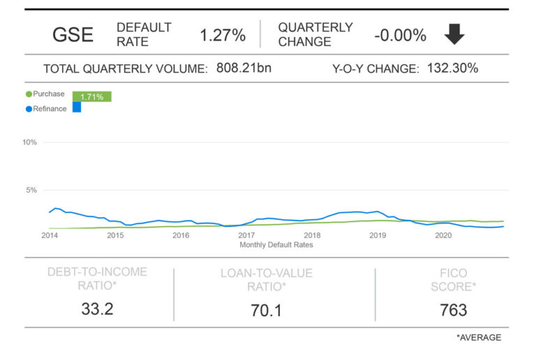 Milliman Mortgage Default Index: 2020 This fall