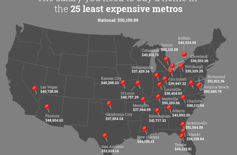 The wage you should earn to purchase a house within the 50 largest metros
