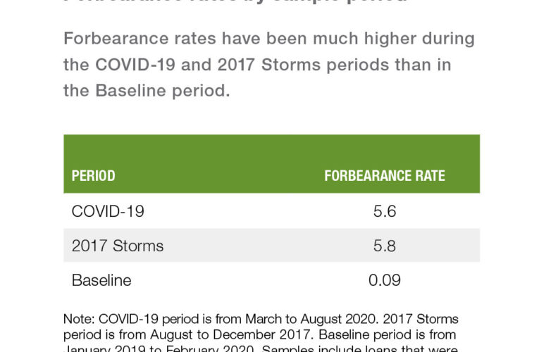 Mortgage Forbearance Charges in the course of the COVID-19 Disaster