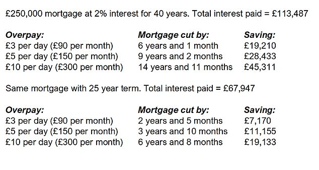 Of interest? Homeowners can cut their interest payments by overpaying their mortgage